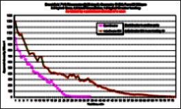 Breaker Graph